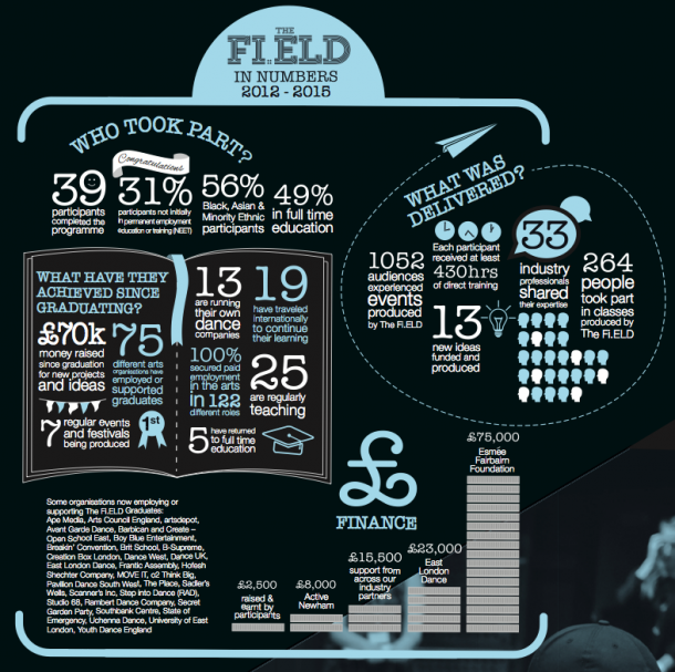 Fi.ELD in facts & figures